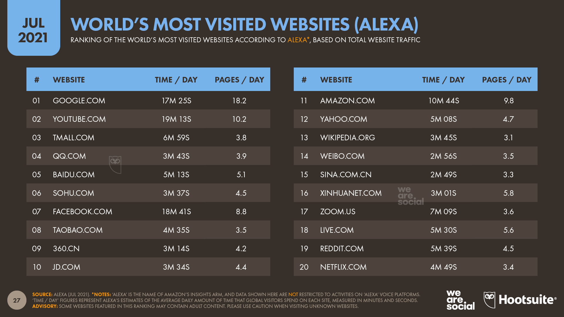 chart showing world's most visited websites (according to Alexa) as of July 2021