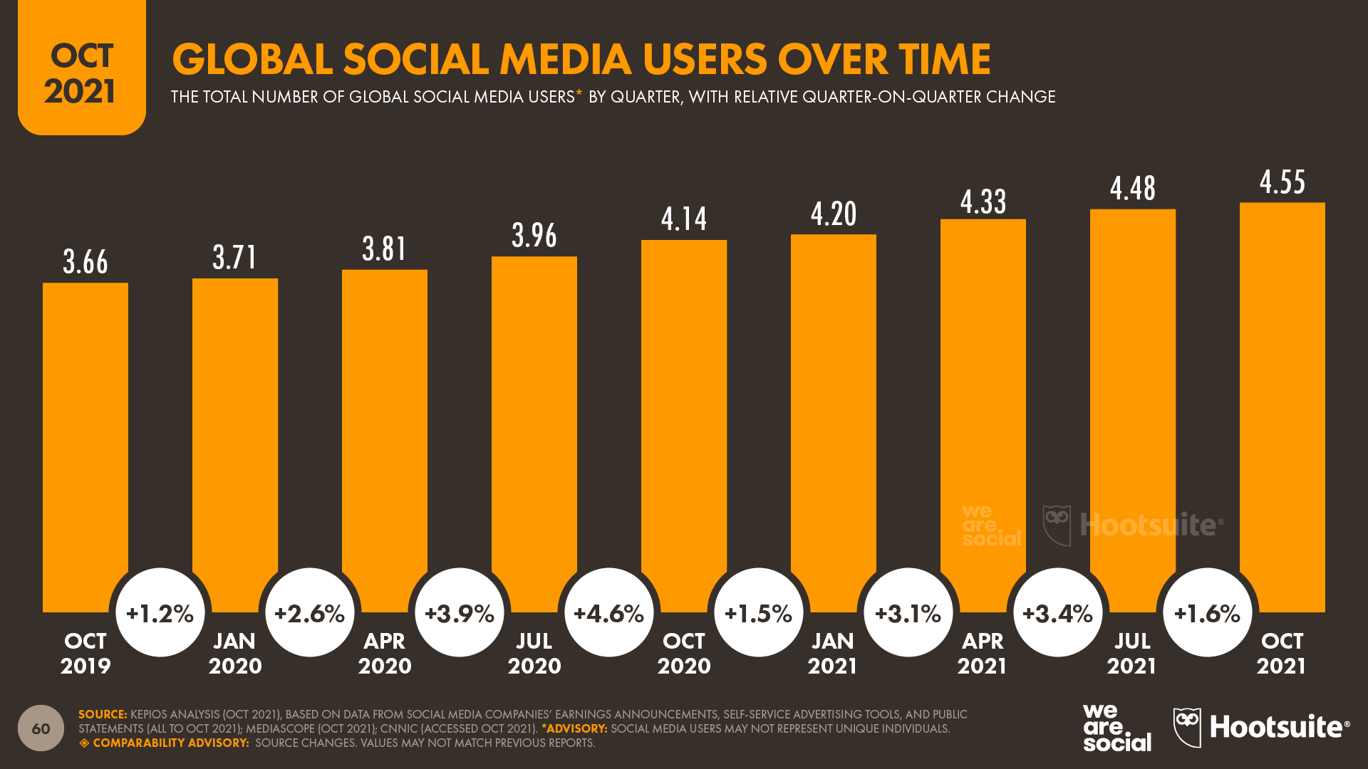 chart showing Global Social Media Users Over Time