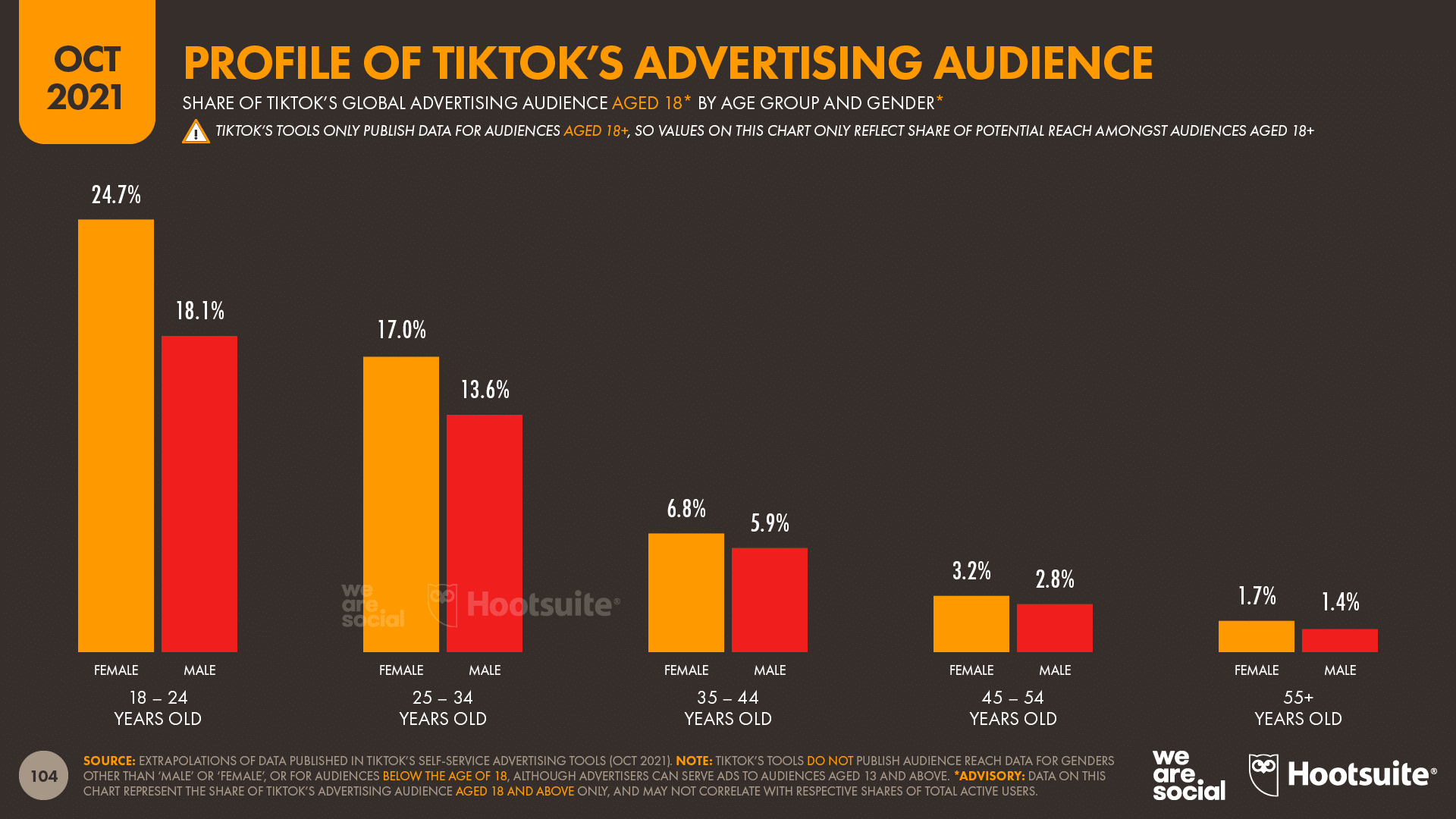 chart showing Profile of TikTok's Advertising Audience