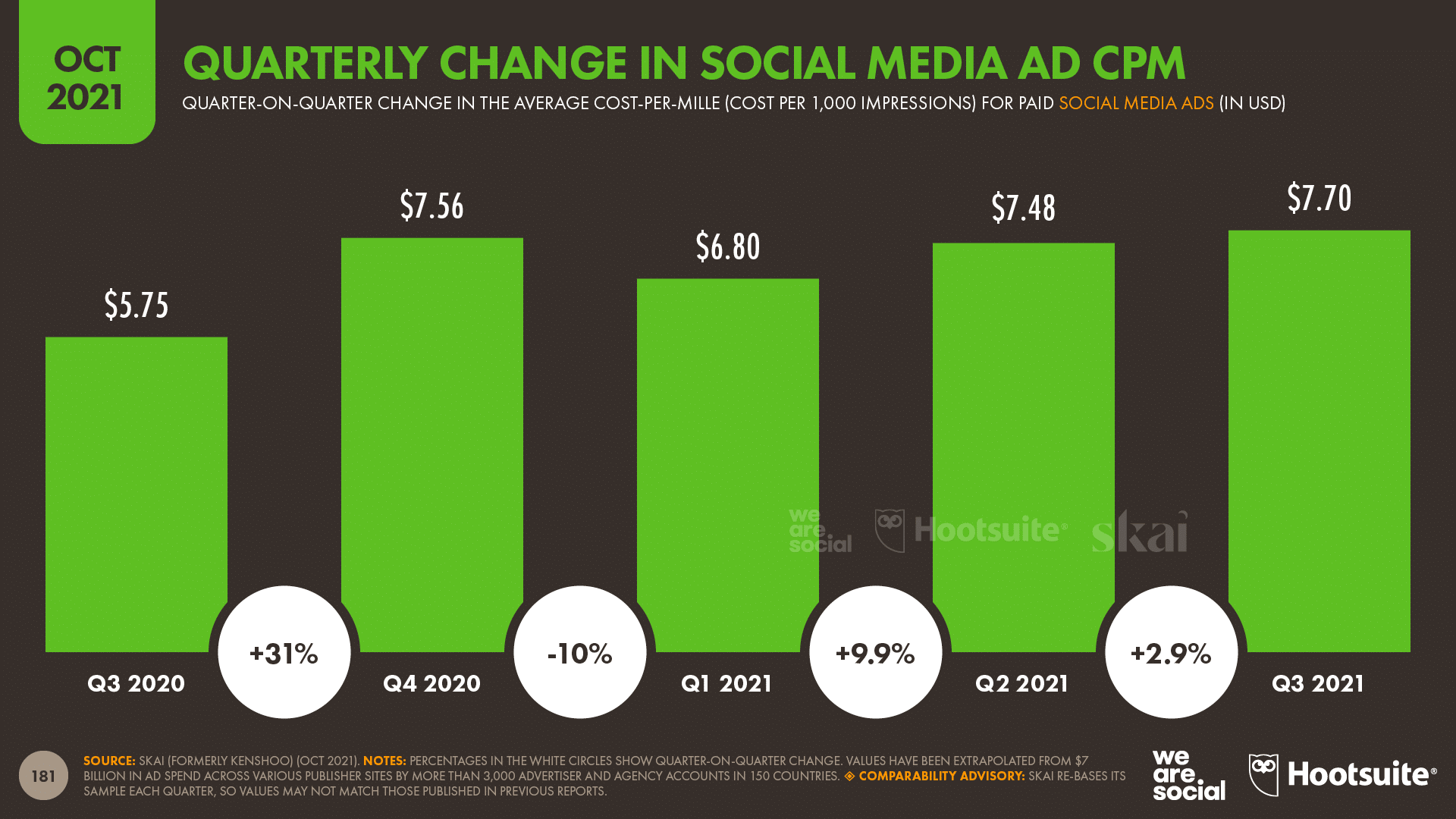 chart showing Quarterly Changes in Social Media Ad CPM