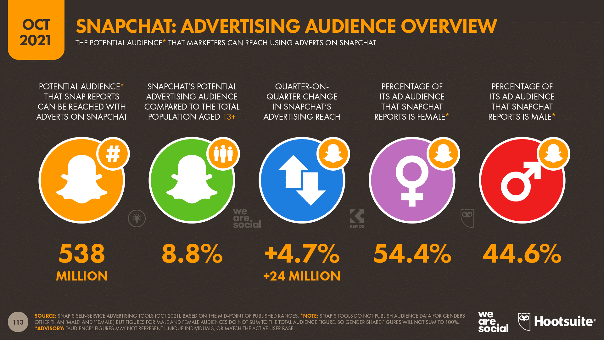 chart showing Snapchat: Advertising Audience Overview