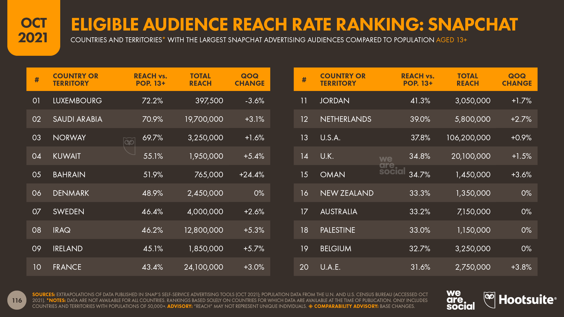 chart showing Eligible Audience Reach Rate Ranking for Snapchat
