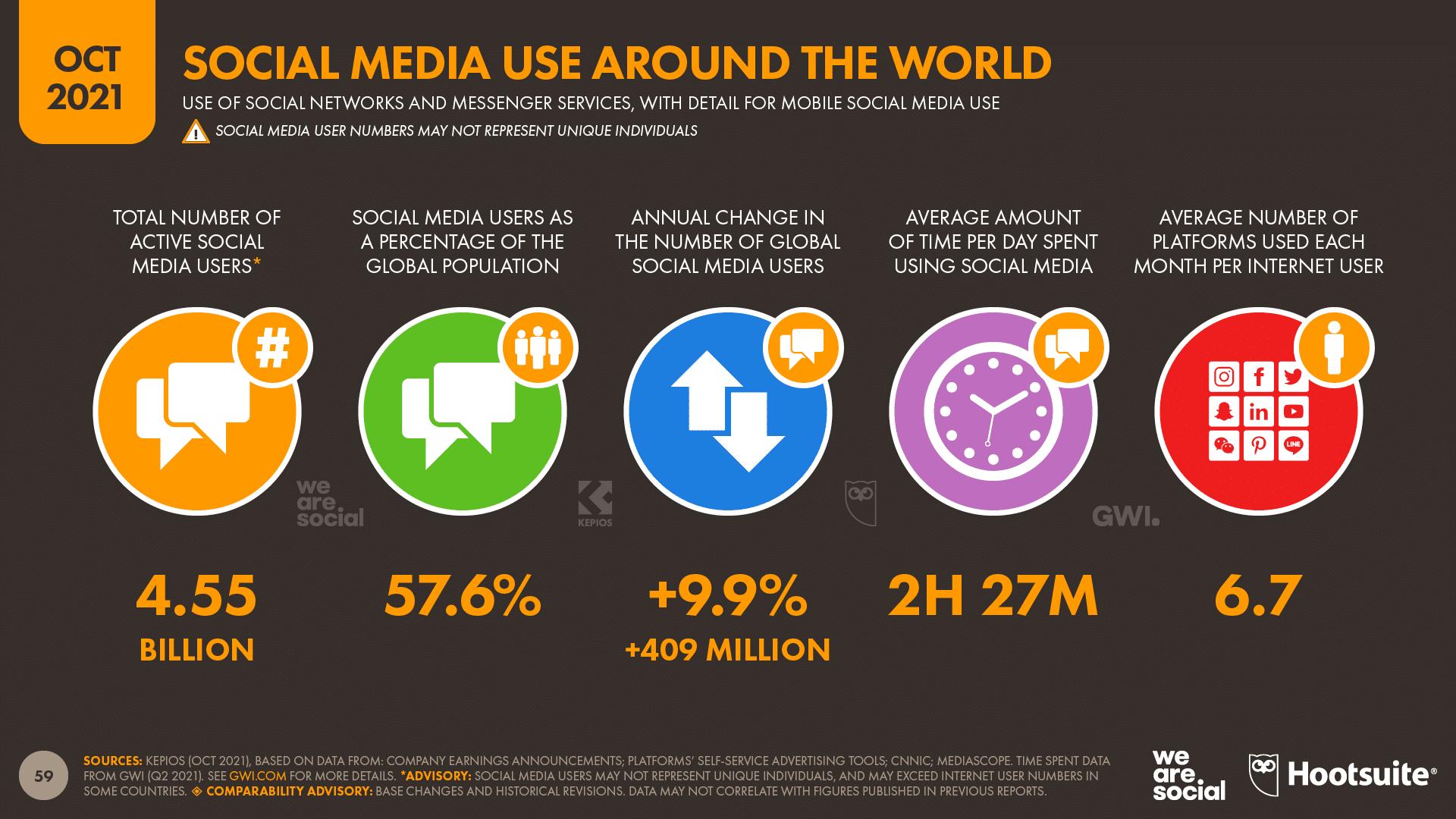 chart showing Social Media Use Around the World