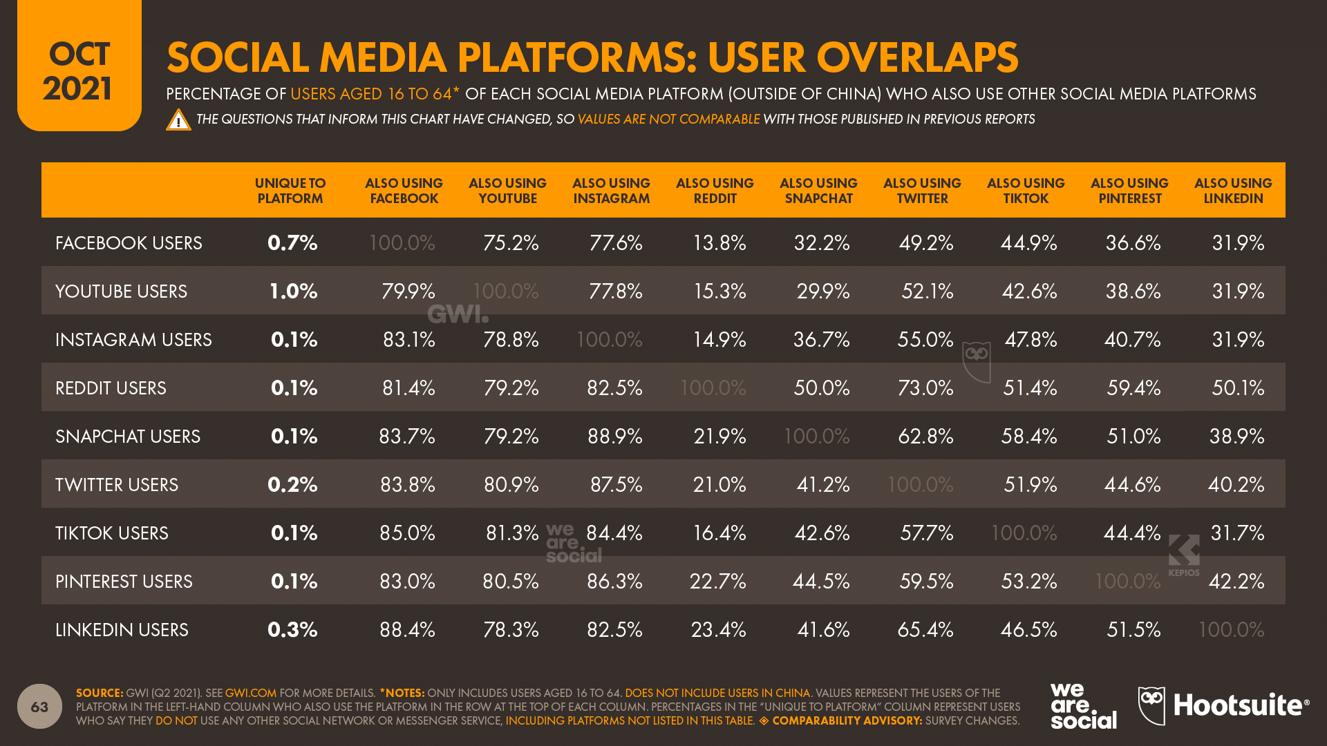 chart showing User Overlaps for Social Media Platforms