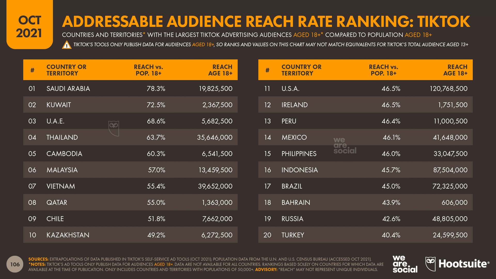 chart showing Addressable Audience Reach Rate Ranking for TikTok