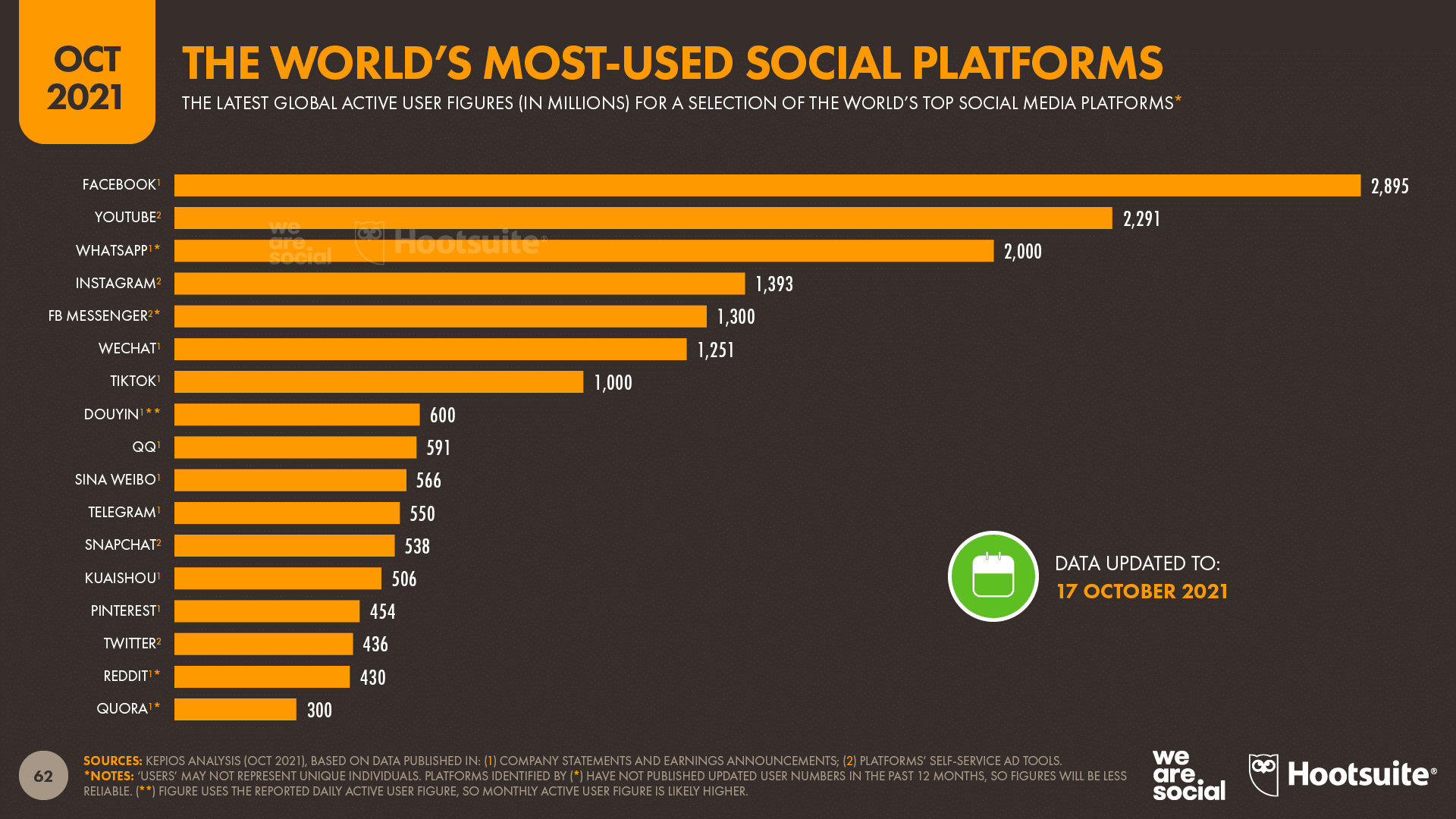 chart showing The World's Most-Used Social Platforms