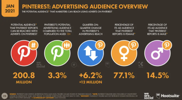 Pinterest advertising audience overview