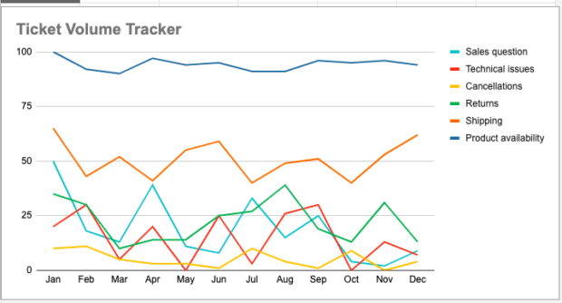 customer service metrics: ticket volume tracking chart