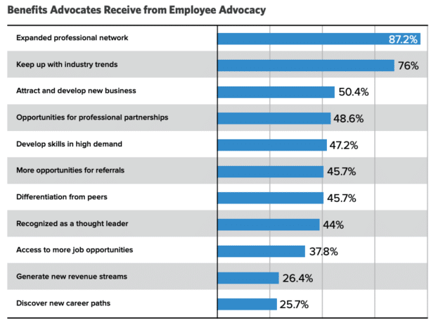 chart showing the benefits advocates receive from employee advocacy