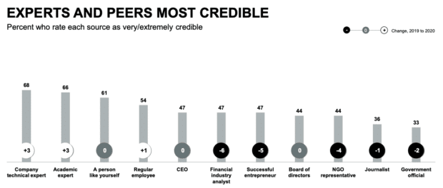 chart showing the most credible people and organizations