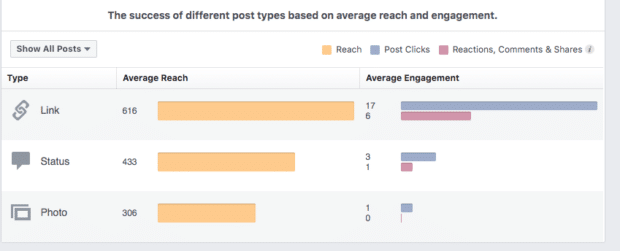 success of posts measured by reach and engagement - facebook engagement in 2021