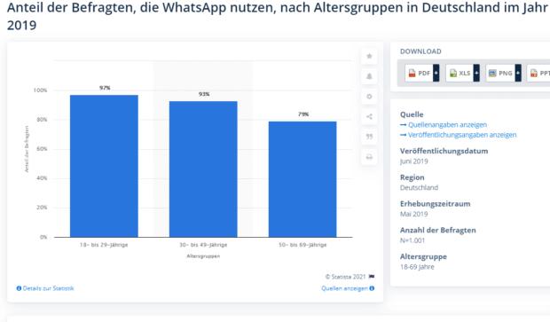 Demografie deutscher WhatsApp-Nutzer