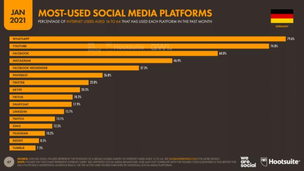 WhatsApp ist die in Deutschland meist genutzte Social-Media-Plattform.