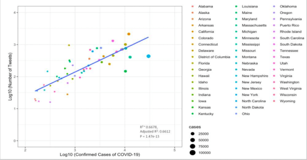 graph of association between tweets mentioning telehealth and COVID-19 cases