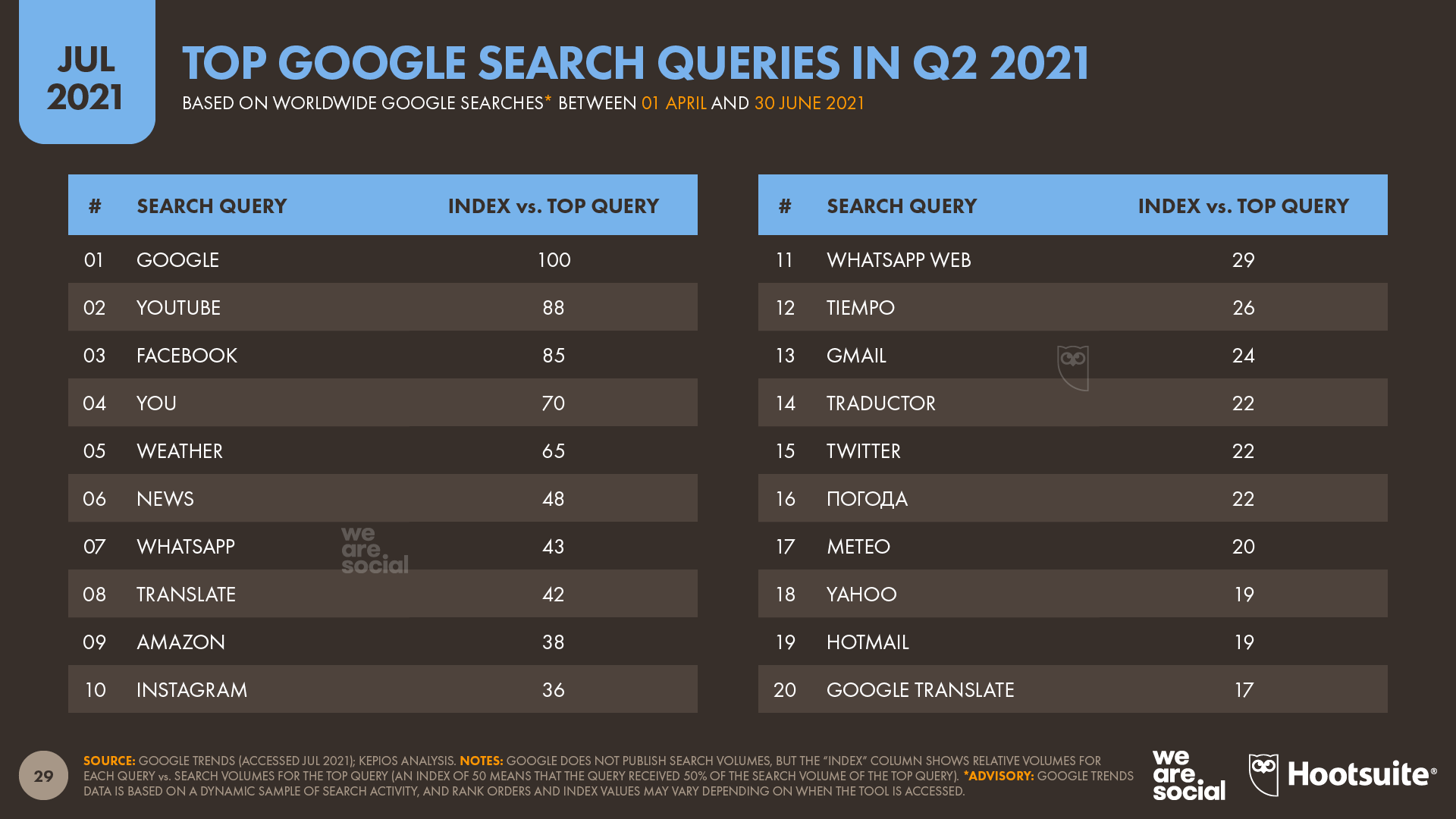 chart showing top Google search queries in Q2 2021