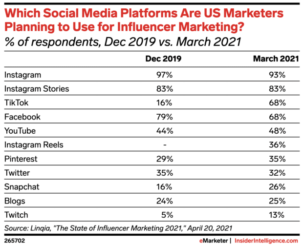 social media platforms US marketers are using for influencer marketing