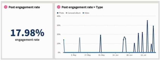 taux d'engagement après 17,98 % via Hootsuite Analytics