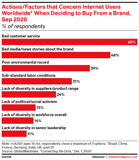factors that concern internet users worldwide when deciding to buy from a brand