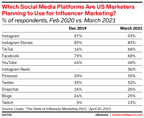 social media platforms US marketers are planning to use for influencer marketing Feb 2020 vs. March 2021