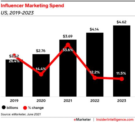influencer marketing spend US, 2019-2023
