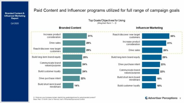 paid content and influencer programs utilized for full range of campaign goals