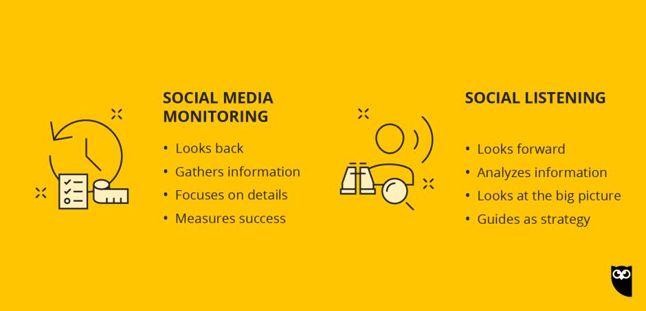 chart comparing social media monitoring to social listening
