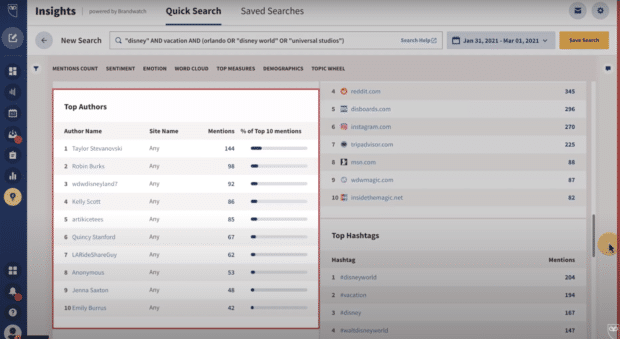 Hootsuite impact list of top authors