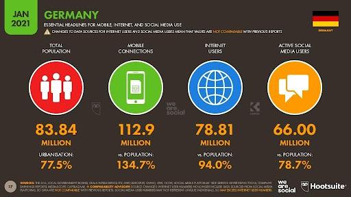 Übersicht Social-Media-Nutzer in Deutschland
