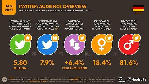 Übersicht Twitter-Werbezielgruppe in Deutschland