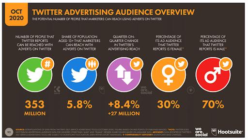 Übersicht Twitter-Werbezielgruppe weltweit