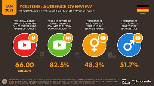 Übersicht YouTube Werbezielgruppe in Deutschland