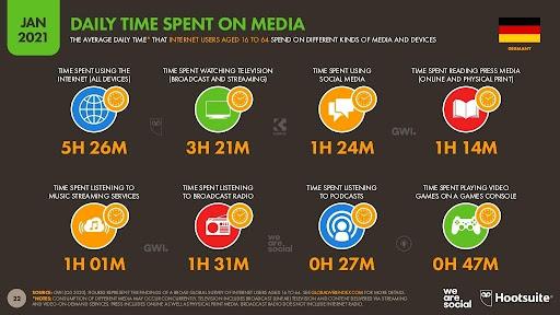 Deutsche verbringen täglich knapp 1,5 Stunden in den sozialen Medien.