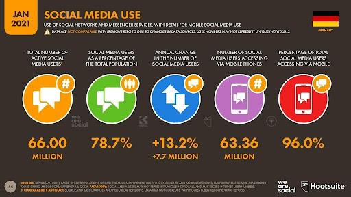 Übersicht Social-Media-Nutzung in Deutschland
