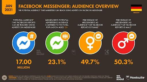 Übersicht Facebook-Messenger-Nutzer in Deutschland