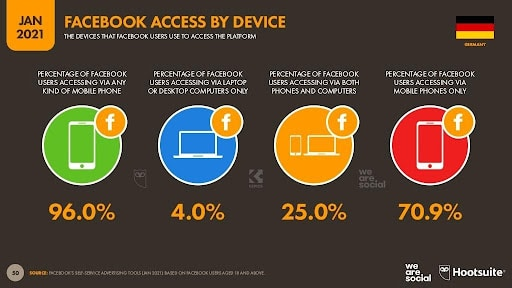 ALT TEXT: Facebook-Zugriff nach Geräten