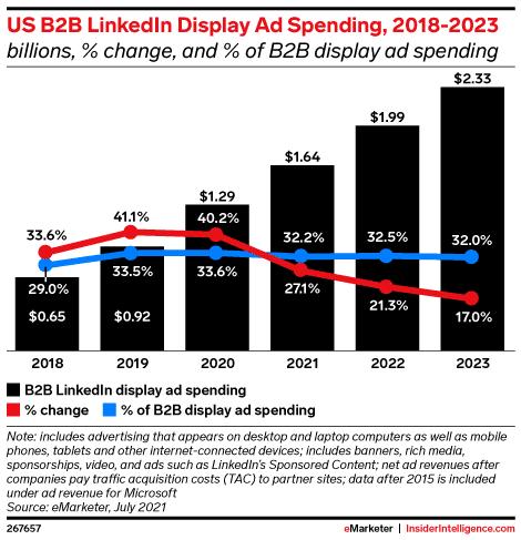 US B2B Linkedin display ad spending, 2018-2023