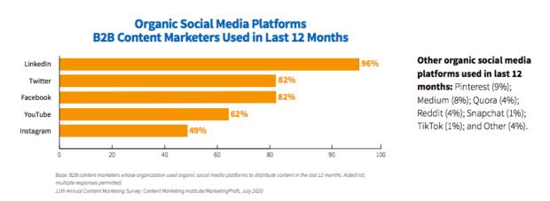 LinkedIn top-performing organic social media platform