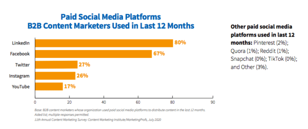 LinkedIn top-performing paid social media platform