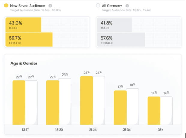 Deutsche Snapchat-Nutzer nach Alter und Geschlecht