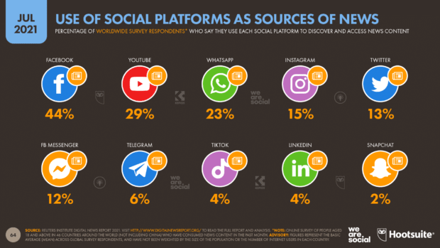 Facebook leads on use of social platforms as news source