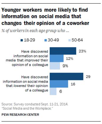 Gráfico que muestra a los trabajadores más jóvenes con más probabilidades de encontrar información sobre sus compañeros de trabajo en redes sociales.