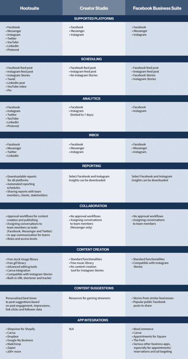 Chart comparing Facebook Business Suite, Creator Studio, and Hootsuite features for social media management