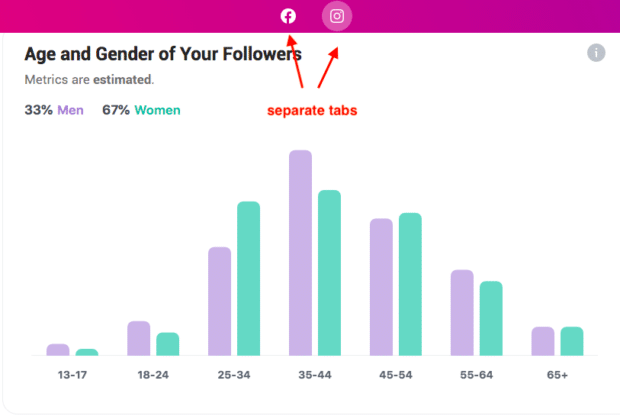 age and gender of followers for Instagram and Facebook