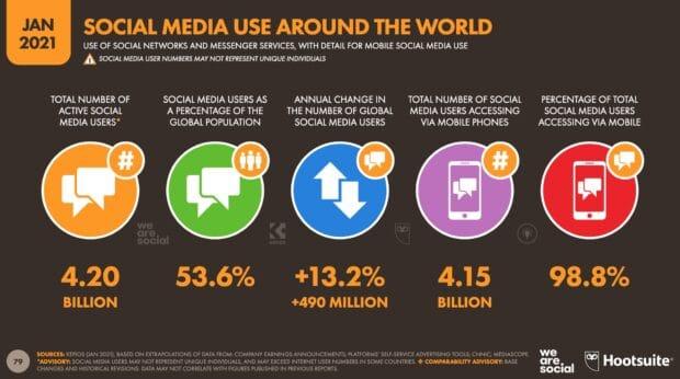 7 Proven Social Media Promotion Ideas That Don't Suck