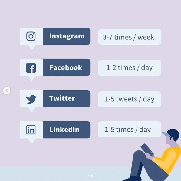 infographic showing posting frequency recommendations for social media