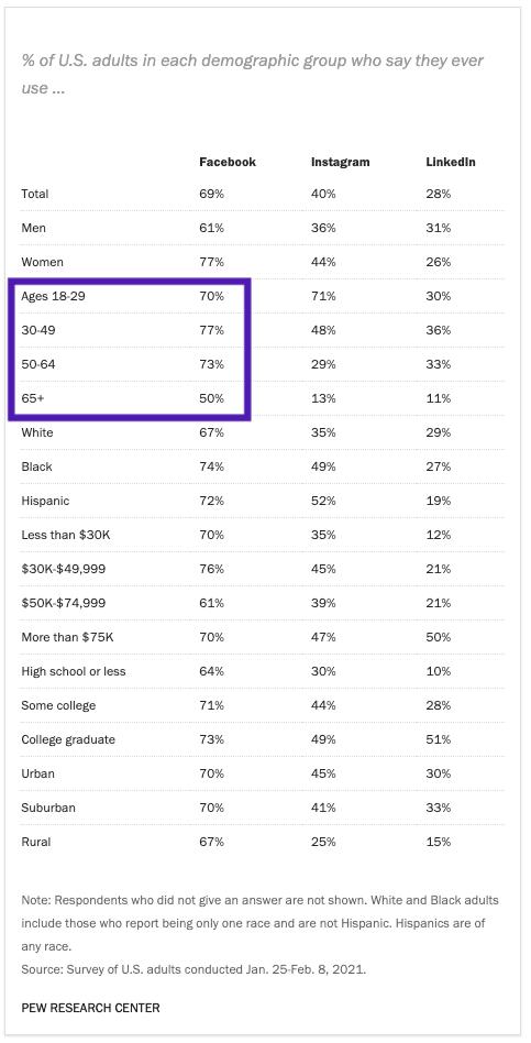 Chart: Social Media Usage Among U.S. Adults