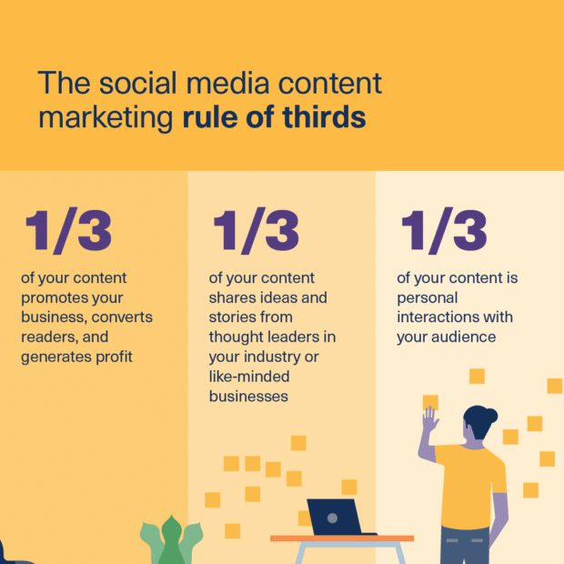 infographic showing the social media content marketing rule of thirds