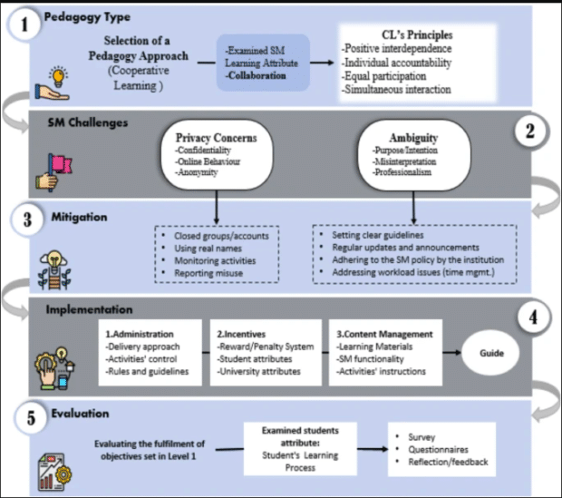 Framework for the role of social media in higher education as a cooperative learning tool