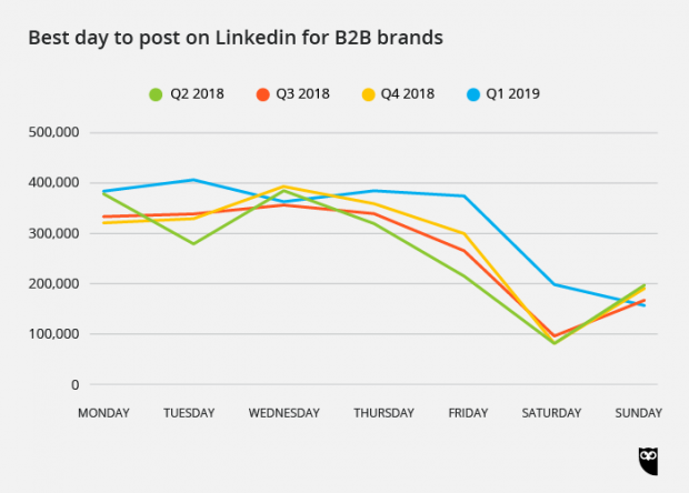 best day to post on LinkedIn for B2B brands