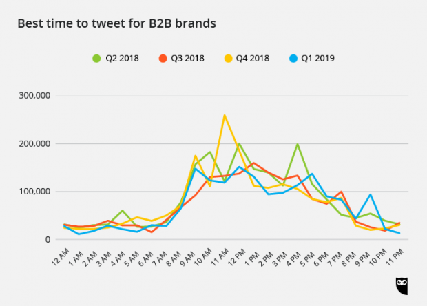 best time to tweet for B2C brands